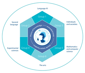 The IB program is depicted in the IB hexagon